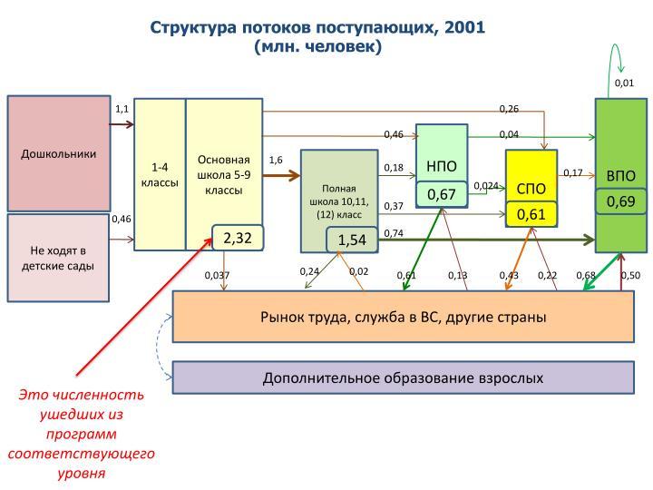 Структура потоков поступающих, 200