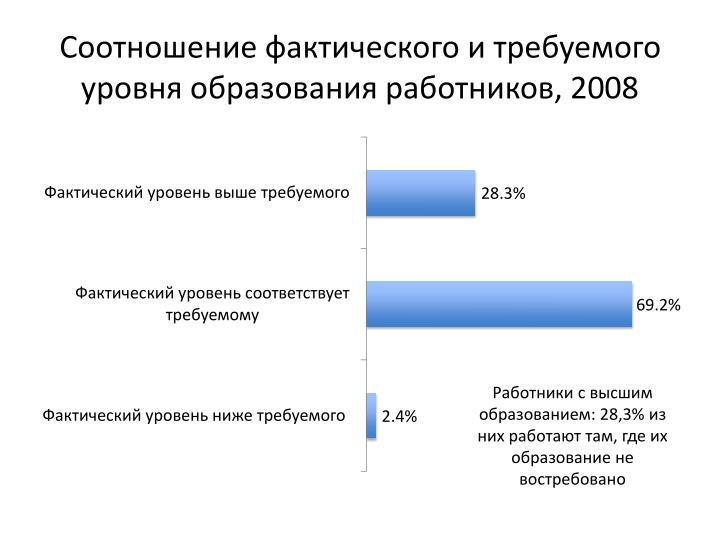 Соотношение фактического и требуемого уровня образования работников, 2008