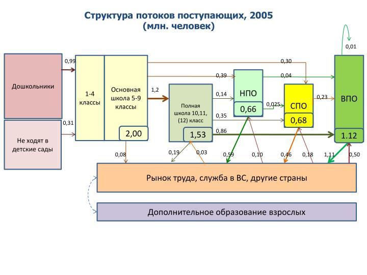 Структура потоков поступающих, 2005