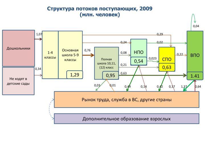 Структура потоков поступающих, 2009