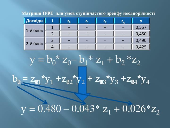 Матриця ПФЕ  для умов ступінчастого дрейфу неоднорідності