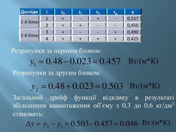 Розрахунки за першим блоком: