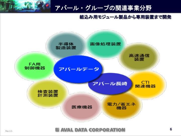 アバール・グループの関連事業分野