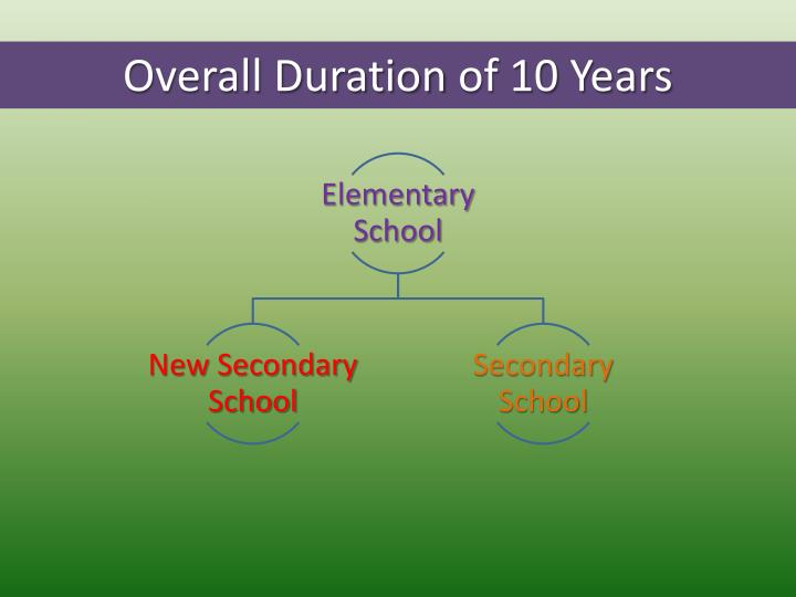 Overall Duration