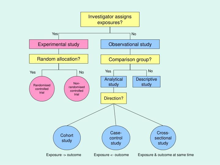 Investigator assigns exposures?