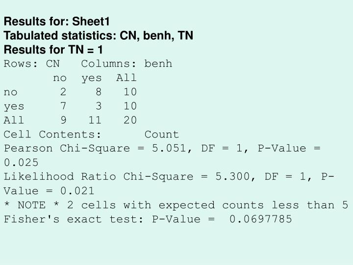 Results for: Sheet1