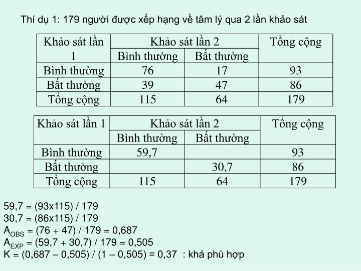 Thí dụ 1: 179 người được xếp hạng về tâm lý qua 2 lần khảo sát