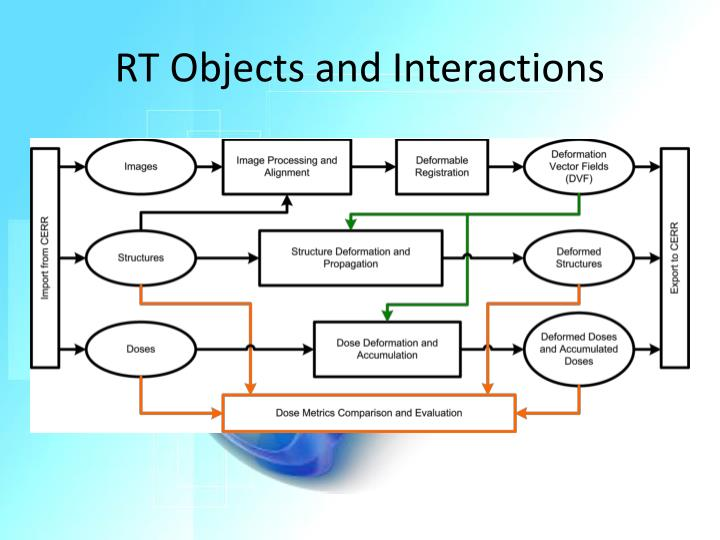 RT Objects and Interactions