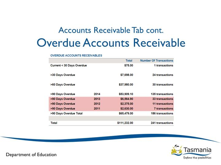 Accounts Receivable Tab cont.
