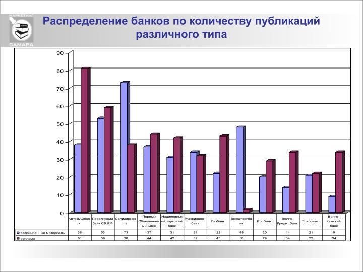 Распределение банков по количеству публикаций различного типа