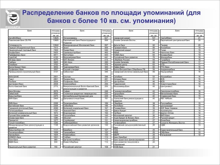 Распределение банков по площади упоминаний (для банков с более 10 кв. см. упоминания)