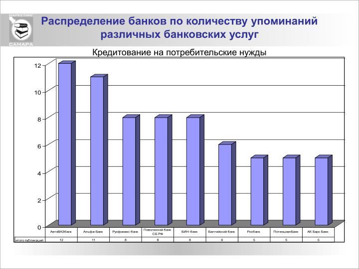 Распределение банков по количеству упоминаний различных банковских услуг