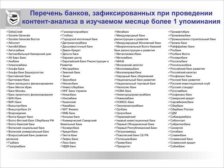 Перечень банков, зафиксированных при проведении контент-анализа в изучаемом месяце более 1 упоминания