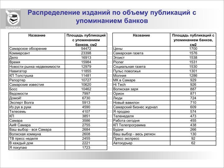 Распределение изданий по объему публикаций с упоминанием банков