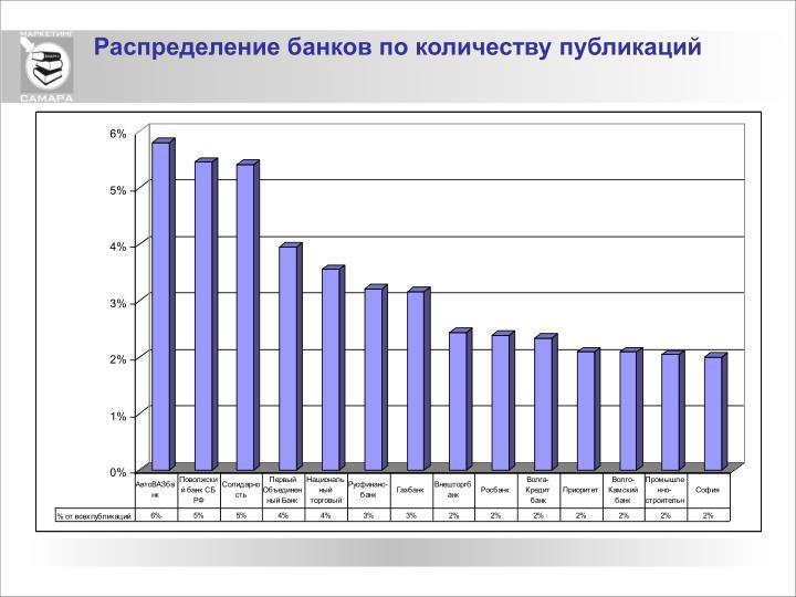 Распределение банков по количеству публикаций