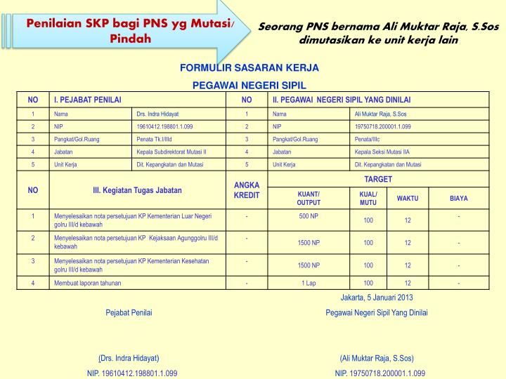 Seorang PNS bernama Ali Muktar Raja, S.Sos dimutasikan ke unit kerja lain