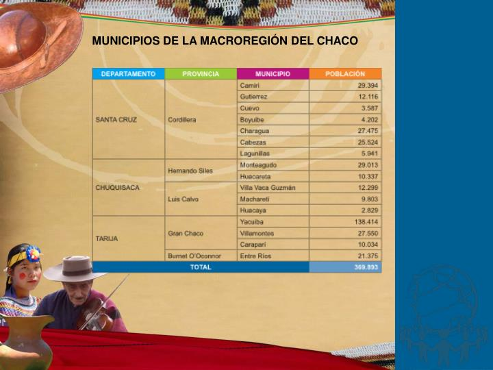 MUNICIPIOS DE LA MACROREGIÓN DEL CHACO