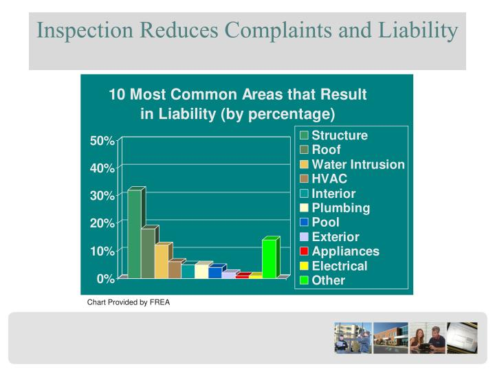 Inspection Reduces Complaints and Liability