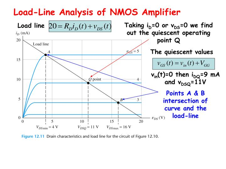 Load-Line Analysis of NMOS Amplifier