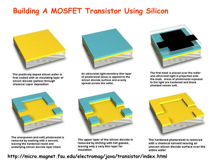 Building A MOSFET Transistor Using Silicon