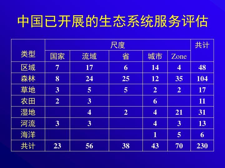 中国已开展的生态系统服务评估