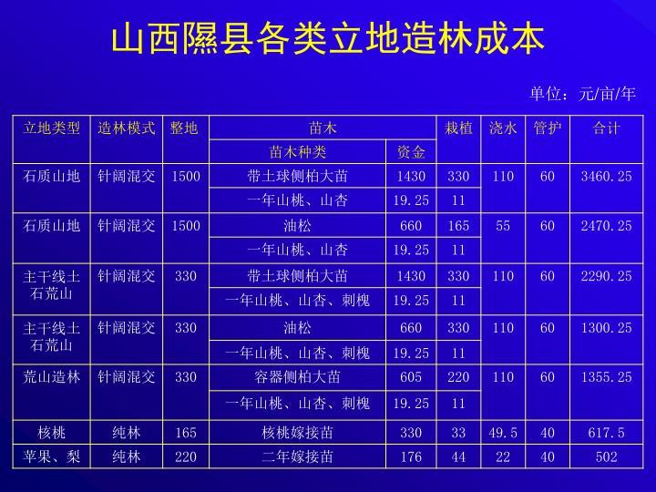 山西隰县各类立地造林成本