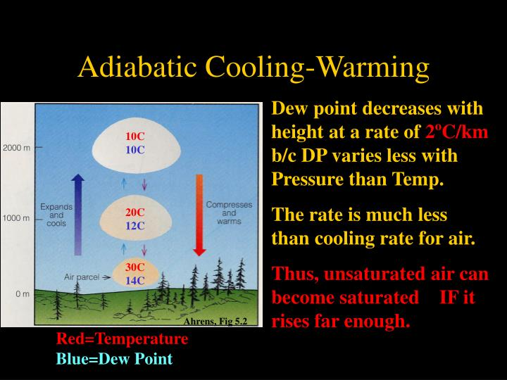 Adiabatic Cooling-Warming
