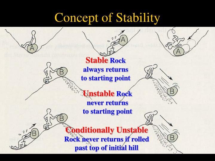 Concept of Stability