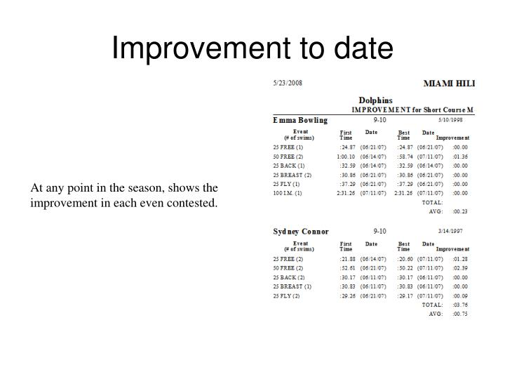 Improvement to date