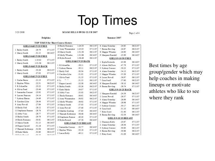 Top Times