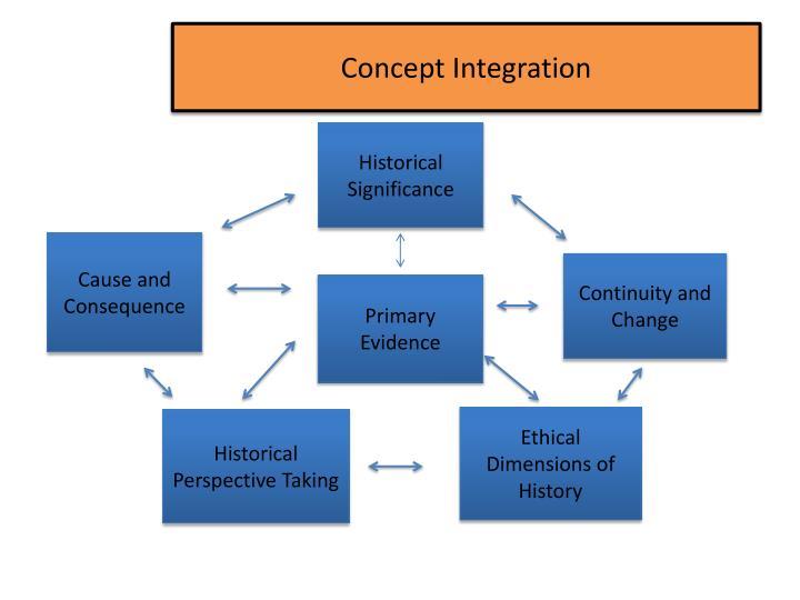 Concept Integration