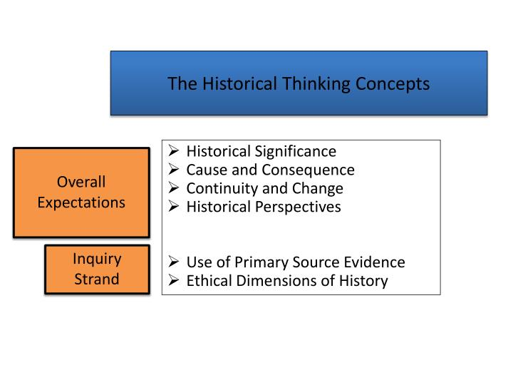 The Historical Thinking Concepts
