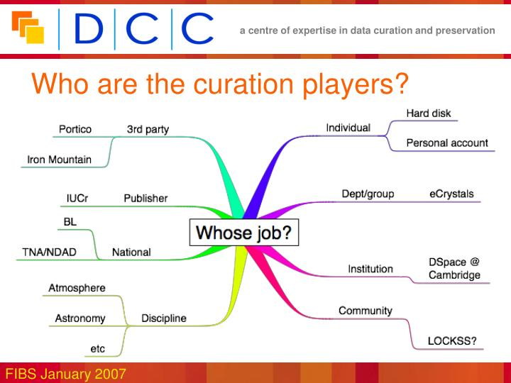 Who are the curation players?