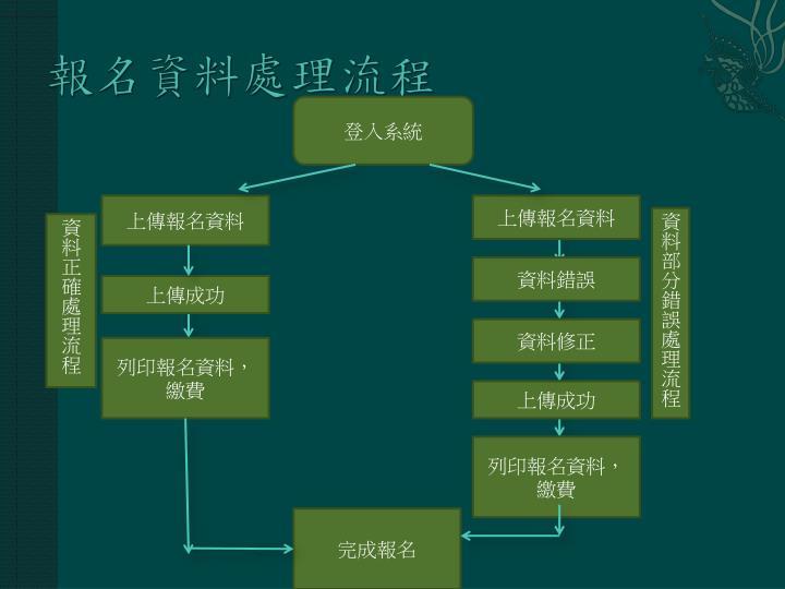報名資料處理流程