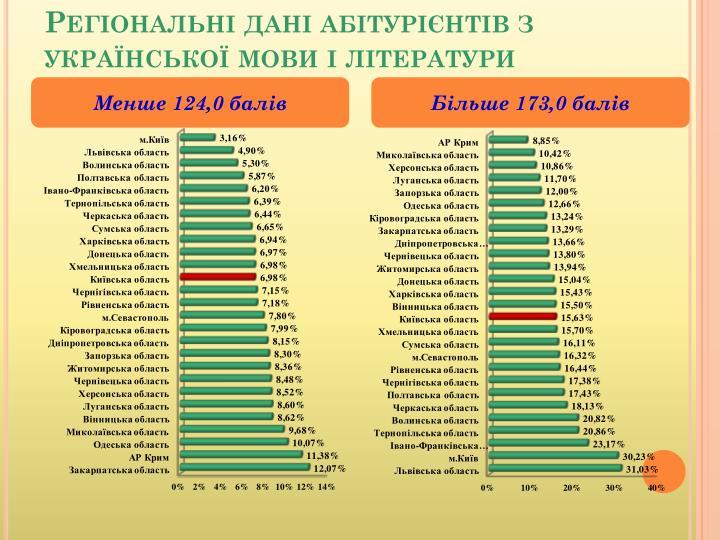 Регіональні дані абітурієнтів з