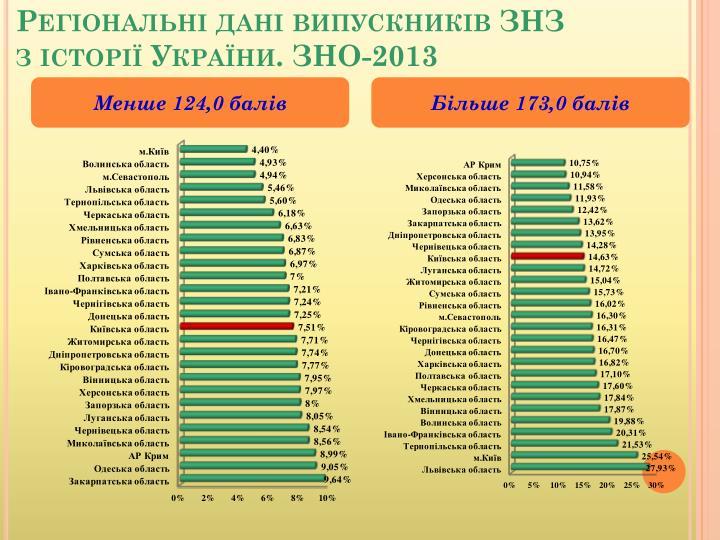 Регіональні дані випускників ЗНЗ