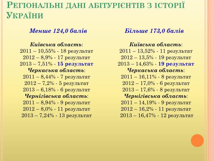 Регіональні дані абітурієнтів з історії України