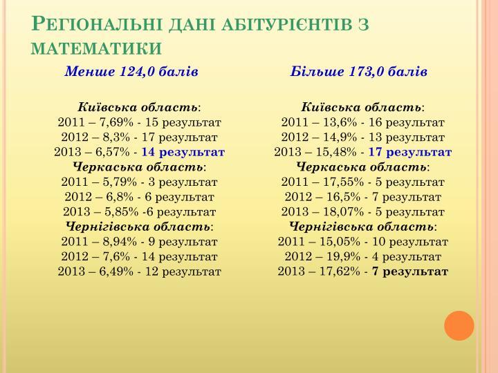 Регіональні дані абітурієнтів з математики