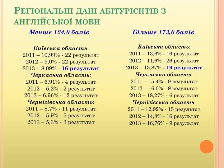 Регіональні дані абітурієнтів з англійської мови