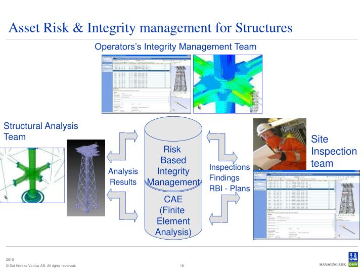 Asset Risk & Integrity management for Structures