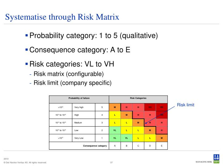 Systematise through Risk Matrix