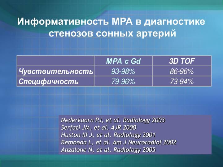 Информативность МРА в диагностике