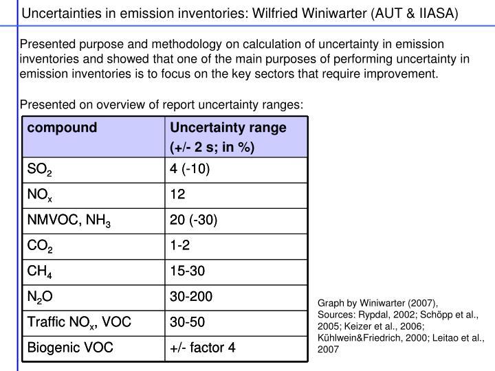 Uncertainties in emission inventories: Wilfried Winiwarter (AUT & IIASA)