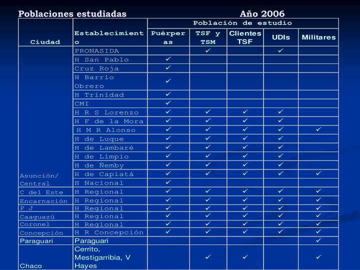 Poblaciones estudiadas                                     Año 2006