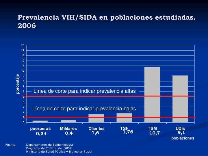 Prevalencia VIH/SIDA en poblaciones estudiadas. 2006