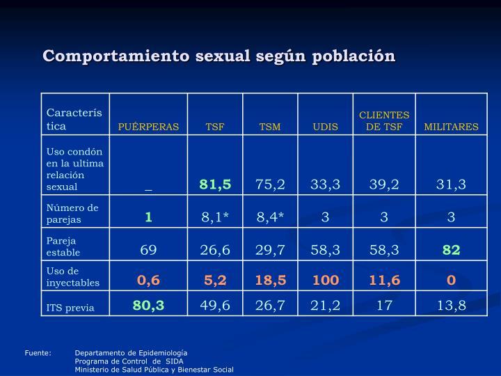 Comportamiento sexual según población