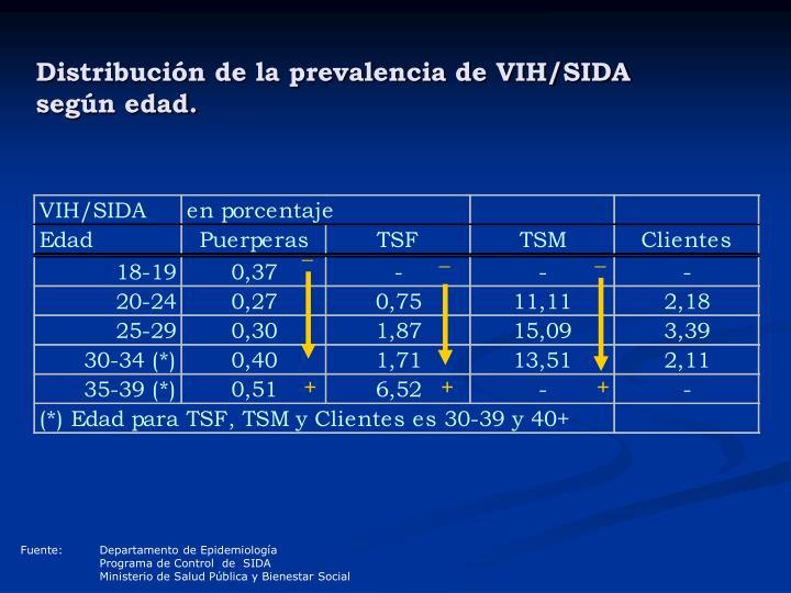 Distribución de la prevalencia de VIH/SIDA según edad.