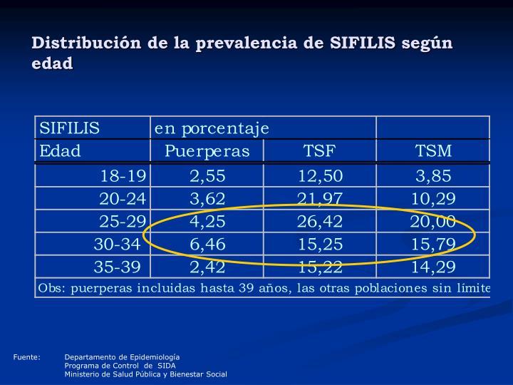 Distribución de la prevalencia de SIFILIS según edad