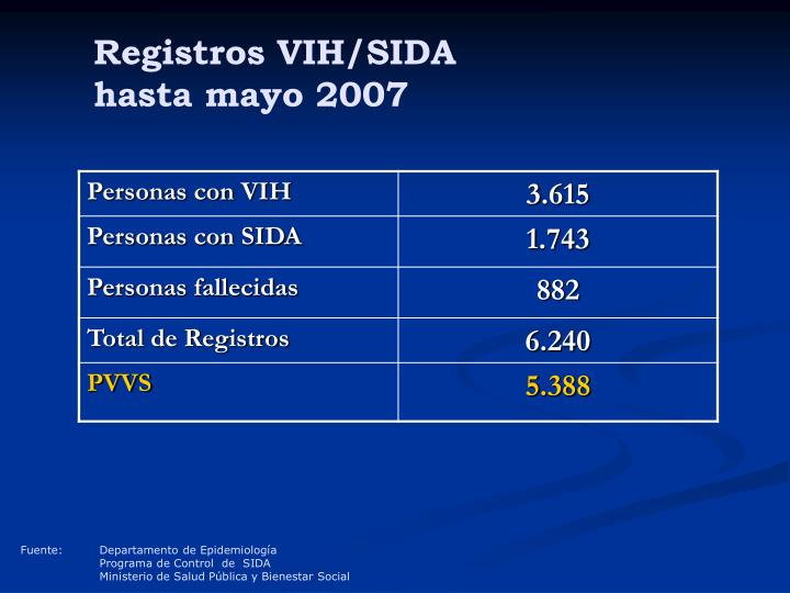 Registros VIH/SIDA
