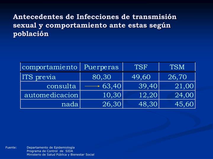 Antecedentes de Infecciones de transmisión sexual y comportamiento ante estas según población